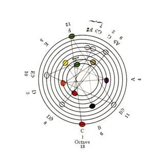 Davor Sanvincenti: Solfeggio for Color Harmonies